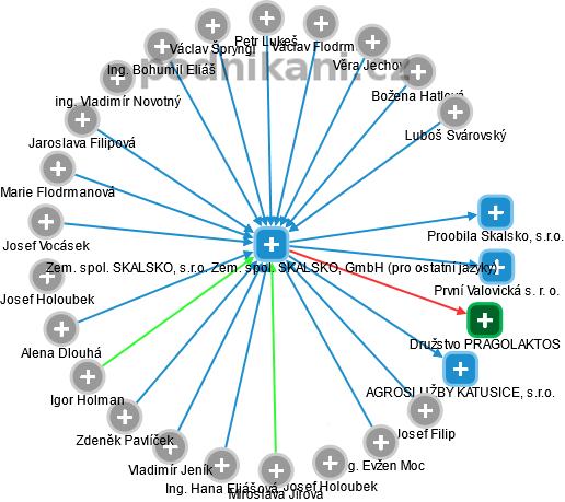 Zem. spol. SKALSKO, s.r.o. Zem. spol. SKALSKO, GmbH (pro ostatní jazyky) - náhled vizuálního zobrazení vztahů obchodního rejstříku