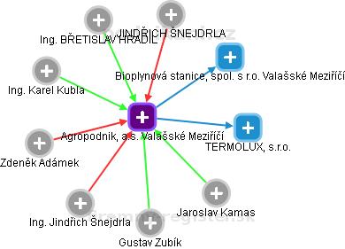 Agropodnik, a.s. Valašské Meziříčí - náhled vizuálního zobrazení vztahů obchodního rejstříku