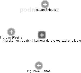 Krajská hospodářská komora Moravskoslezského kraje - náhled vizuálního zobrazení vztahů obchodního rejstříku