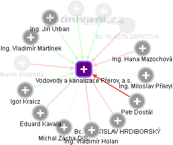 Vodovody a kanalizace Přerov, a.s. - náhled vizuálního zobrazení vztahů obchodního rejstříku