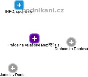 Prádelna Valašské Meziříčí a.s. - náhled vizuálního zobrazení vztahů obchodního rejstříku