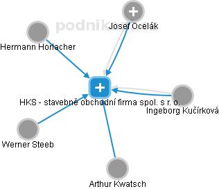 HKS - stavebně obchodní firma spol. s r. o. - náhled vizuálního zobrazení vztahů obchodního rejstříku