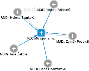 POLIMAL, spol. s r.o. - náhled vizuálního zobrazení vztahů obchodního rejstříku