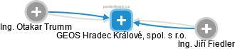 GEOS Hradec Králové, spol. s r.o. - náhled vizuálního zobrazení vztahů obchodního rejstříku