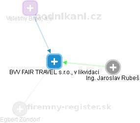 BVV FAIR TRAVEL s.r.o., v likvidaci - náhled vizuálního zobrazení vztahů obchodního rejstříku