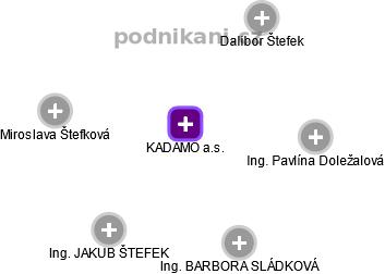 KADAMO a.s. - náhled vizuálního zobrazení vztahů obchodního rejstříku