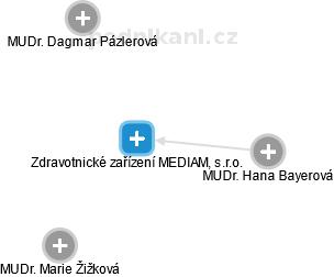 Zdravotnické zařízení MEDIAM, s.r.o. - náhled vizuálního zobrazení vztahů obchodního rejstříku