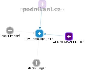 FTV Prima, spol. s r.o. - náhled vizuálního zobrazení vztahů obchodního rejstříku