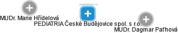 PEDIATRIA České Budějovice spol. s r.o. - náhled vizuálního zobrazení vztahů obchodního rejstříku