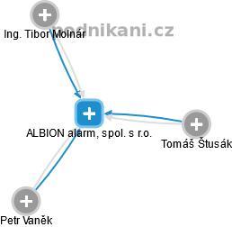 ALBION alarm, spol. s r.o. - náhled vizuálního zobrazení vztahů obchodního rejstříku