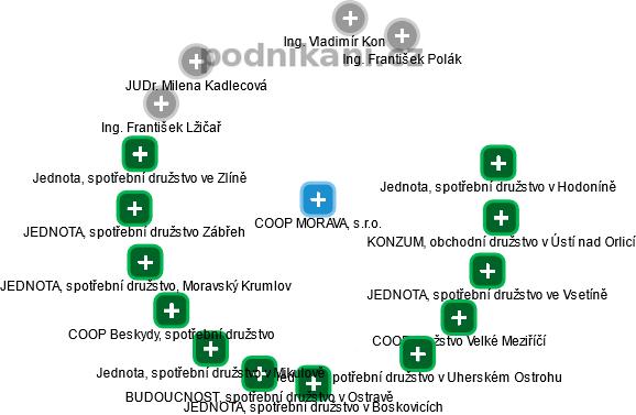 COOP MORAVA, s.r.o. - náhled vizuálního zobrazení vztahů obchodního rejstříku