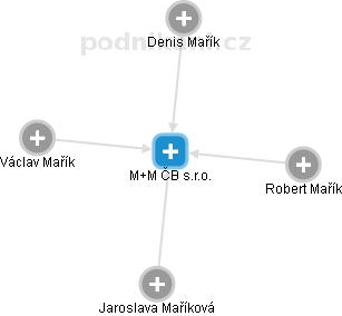 M & M České Budějovice spol. s r.o. - náhled vizuálního zobrazení vztahů obchodního rejstříku