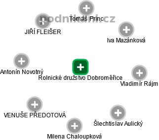 Rolnické družstvo Dobroměřice - náhled vizuálního zobrazení vztahů obchodního rejstříku