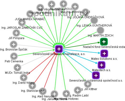 Severočeské vodovody a kanalizace, a.s. - náhled vizuálního zobrazení vztahů obchodního rejstříku