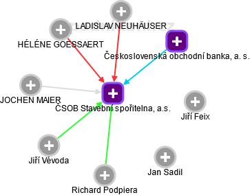 Českomoravská stavební spořitelna, a.s. - náhled vizuálního zobrazení vztahů obchodního rejstříku