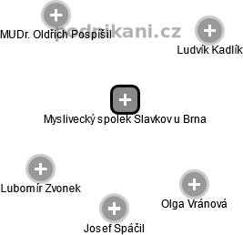 Myslivecký spolek Slavkov u Brna - náhled vizuálního zobrazení vztahů obchodního rejstříku
