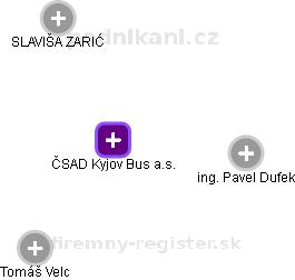 ČSAD Kyjov Busa.s. - náhled vizuálního zobrazení vztahů obchodního rejstříku