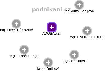ADOSA a.s. - náhled vizuálního zobrazení vztahů obchodního rejstříku
