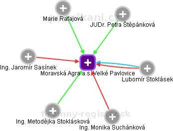 Moravská Agra a.s. Velké Pavlovice - náhled vizuálního zobrazení vztahů obchodního rejstříku
