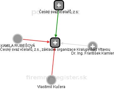 Český svaz včelařů, z.s., základní organizace Kralupy nad Vltavou - náhled vizuálního zobrazení vztahů obchodního rejstříku