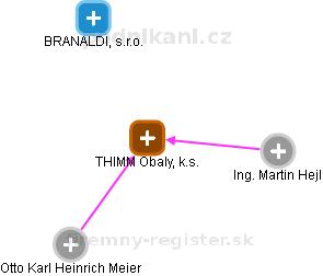 THIMM Obaly, k.s. - náhled vizuálního zobrazení vztahů obchodního rejstříku