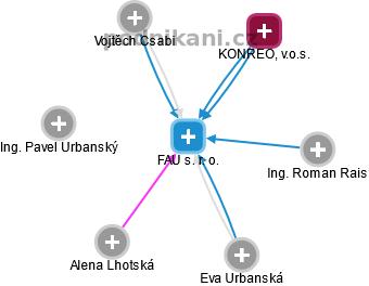 FAU s. r. o. - náhled vizuálního zobrazení vztahů obchodního rejstříku