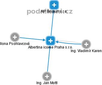 ALBERTINA ICOME PRAHA s.r.o. - náhled vizuálního zobrazení vztahů obchodního rejstříku