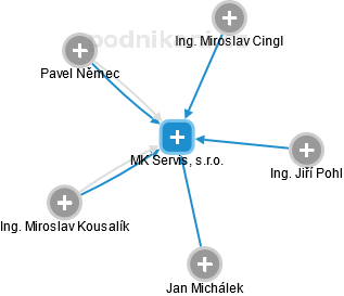 MK Servis, s.r.o. - náhled vizuálního zobrazení vztahů obchodního rejstříku