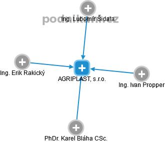 AGRIPLAST, s.r.o. - náhled vizuálního zobrazení vztahů obchodního rejstříku