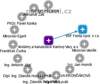Vodárny a kanalizace Karlovy Vary, a.s. - náhled vizuálního zobrazení vztahů obchodního rejstříku