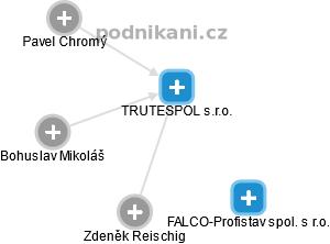 TRUTESPOL s.r.o. - náhled vizuálního zobrazení vztahů obchodního rejstříku