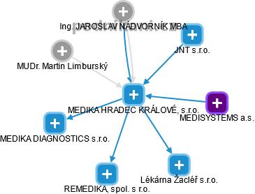 MEDIKA HRADEC KRÁLOVÉ, s.r.o. - náhled vizuálního zobrazení vztahů obchodního rejstříku