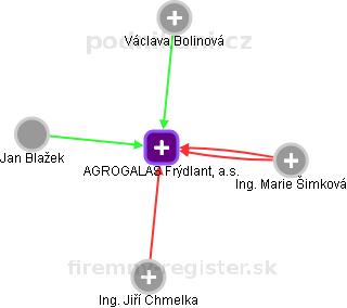 AGROGALAS Frýdlant, a.s. - náhled vizuálního zobrazení vztahů obchodního rejstříku