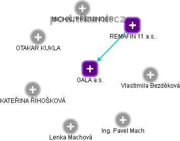 GALA a.s. - náhled vizuálního zobrazení vztahů obchodního rejstříku