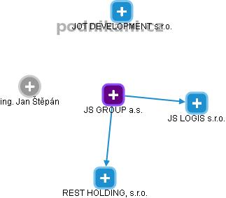 JS GROUP a.s. - náhled vizuálního zobrazení vztahů obchodního rejstříku