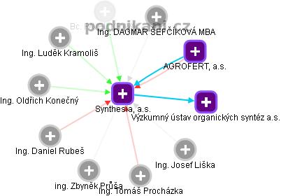 Synthesia, a.s. - náhled vizuálního zobrazení vztahů obchodního rejstříku