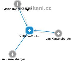 Knihy KČM s.r.o. - náhled vizuálního zobrazení vztahů obchodního rejstříku