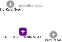 FREE ZONE Pardubice, a.s. - náhled vizuálního zobrazení vztahů obchodního rejstříku
