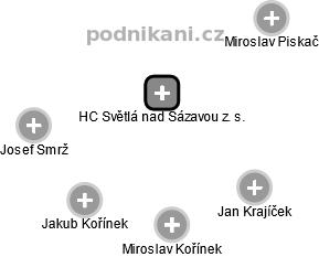 HC Světlá nad Sázavou z. s. - náhled vizuálního zobrazení vztahů obchodního rejstříku