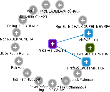 Pražské služby, a.s. - náhled vizuálního zobrazení vztahů obchodního rejstříku