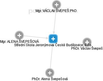 Soukromá střední škola a jazyková škola s právem státní jazykové zkoušky Č. Budějovice, s.r.o. - náhled vizuálního zobrazení vztahů obchodního rejstříku