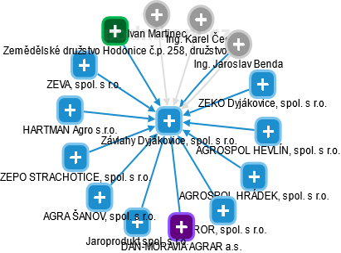 Závlahy Dyjákovice, spol. s r.o. - obrázek vizuálního zobrazení vztahů obchodního rejstříku