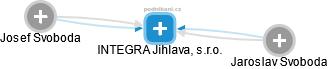 INTEGRA Jihlava, s.r.o. - náhled vizuálního zobrazení vztahů obchodního rejstříku