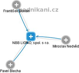 NBB LIGNO, spol. s r.o. - náhled vizuálního zobrazení vztahů obchodního rejstříku