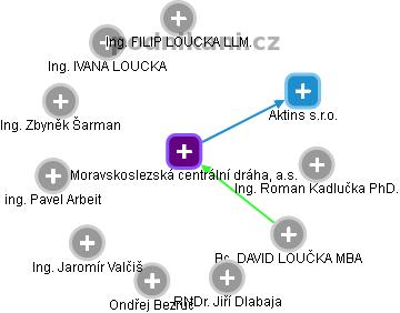 Moravskoslezská centrální dráha, a.s. - náhled vizuálního zobrazení vztahů obchodního rejstříku
