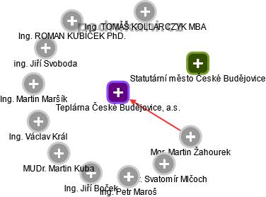 Teplárna České Budějovice, a.s. - náhled vizuálního zobrazení vztahů obchodního rejstříku