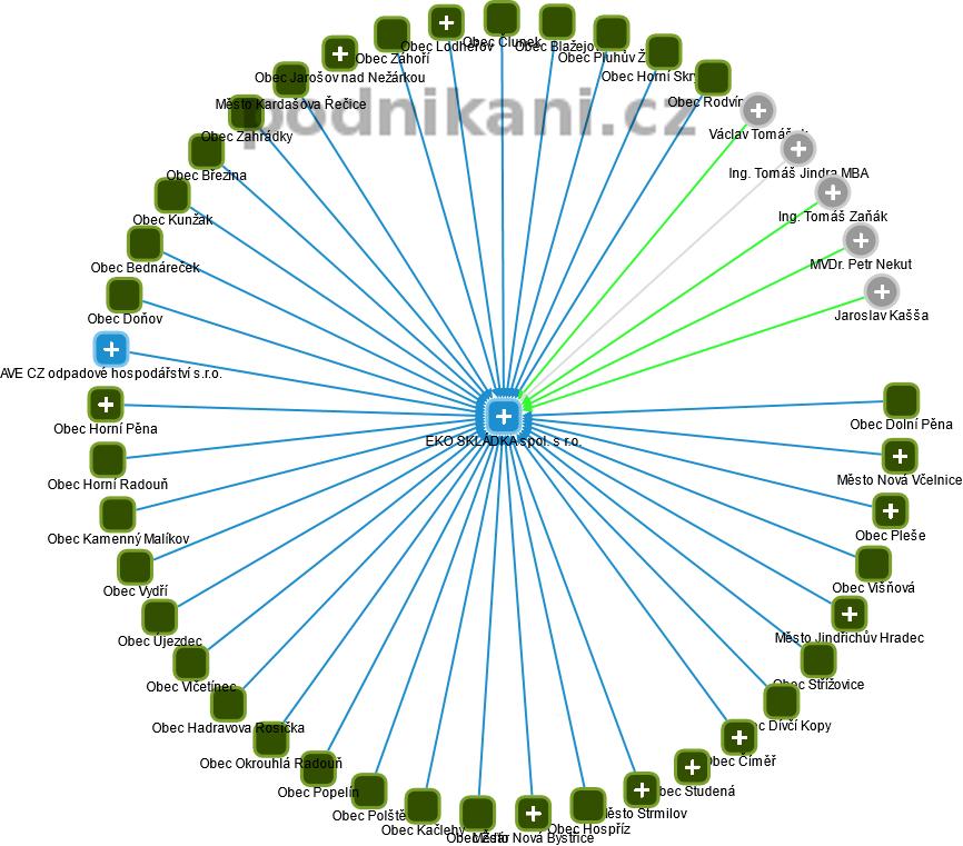 EKO SKLÁDKA spol. s r.o. - obrázek vizuálního zobrazení vztahů obchodního rejstříku