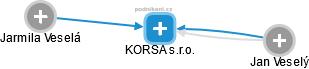 KORSA s.r.o. - náhled vizuálního zobrazení vztahů obchodního rejstříku