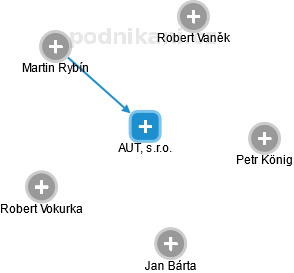 AUT, s.r.o. - náhled vizuálního zobrazení vztahů obchodního rejstříku