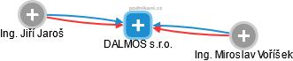 DALMOS s.r.o. - náhled vizuálního zobrazení vztahů obchodního rejstříku